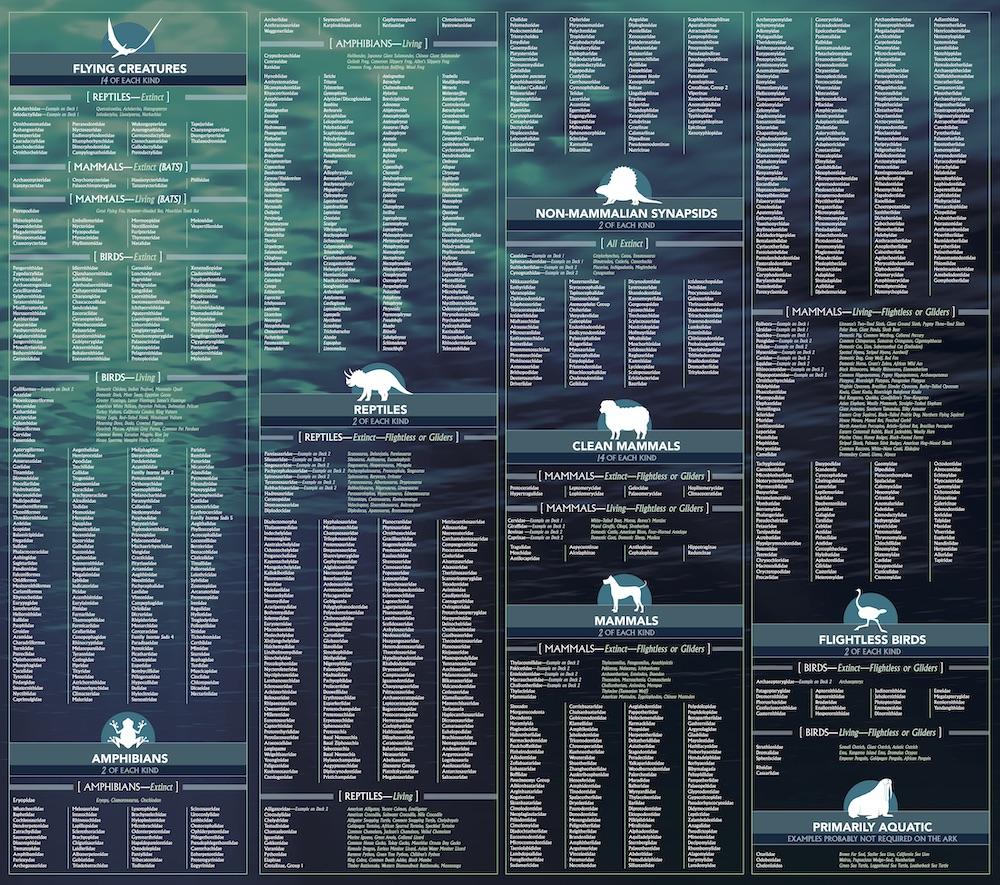 Animals on the Ark