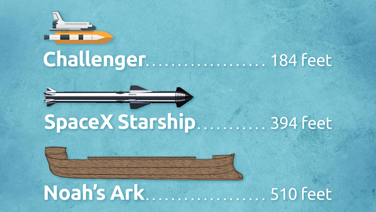 SpaceX, Challenger, and Ark Size comparison